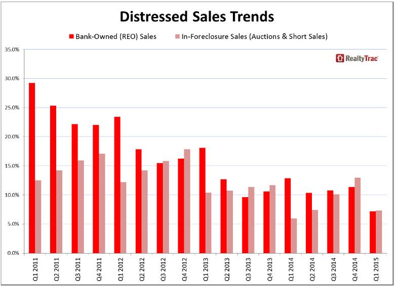WPJ News | Distressed Real Estate Sales Trends