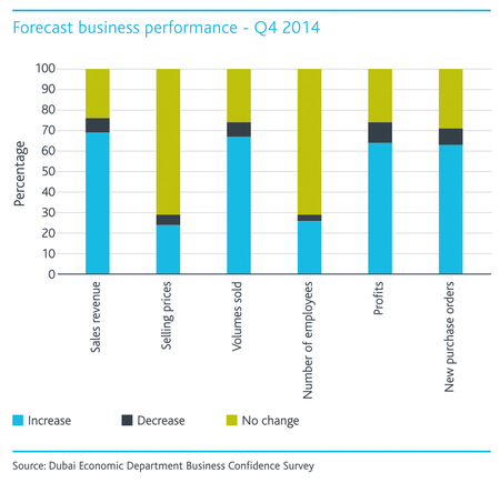 WPJ News | Dubai Forecast Business Performance Q4 2015