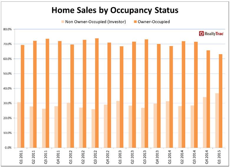 WPJ News | Home Sales by Occupancy Status Q1 2015