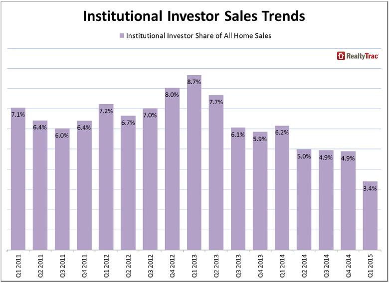 WPJ News | Institutional Real Estate Investor Sales Trends