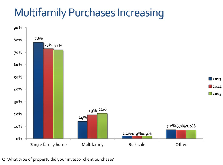 Multifamily-purchases-1.jpg