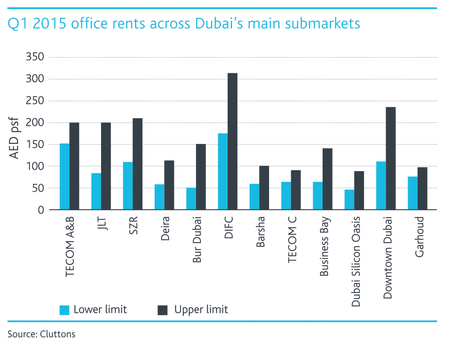 WPJ News | Q1 2015 Office Rents Across Dubai's Main Submarkets