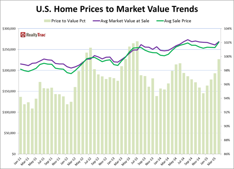 US Home Prices RealtyTrac 1.png