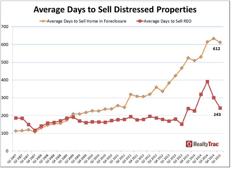 US-Foreclosures-April-2015-4.png