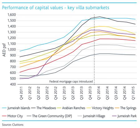 Villa-submarkets-capital-values---ENG.png