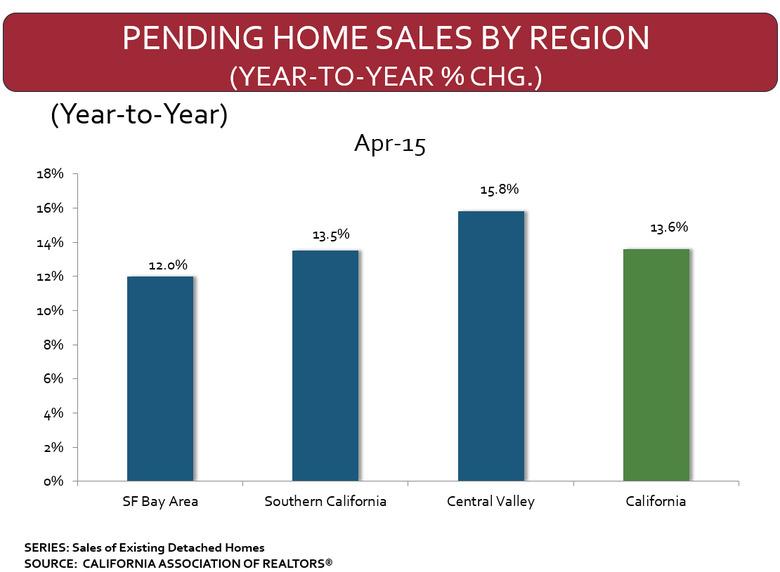 pending-home-sales-april-2015.jpg