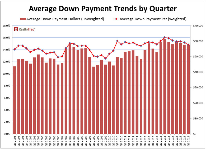 WPJ News | Average Down Payment Trends by Quarter