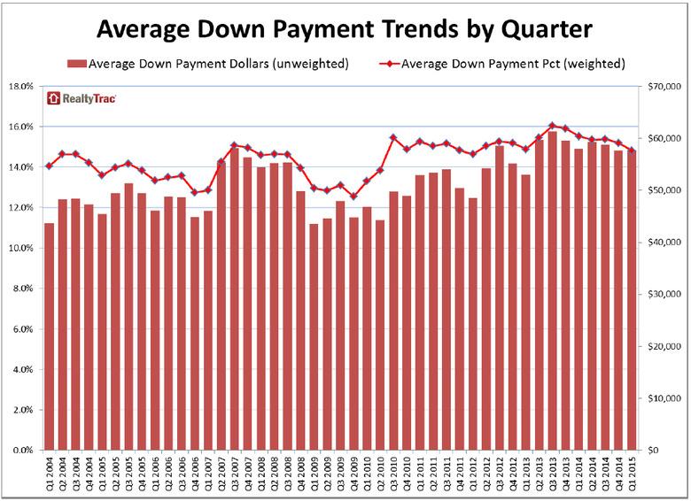 WPJ News   Average Down Payment Trends by Quarter