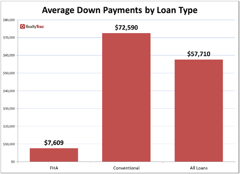 WPJ News   Average Down Payments by Loan Type