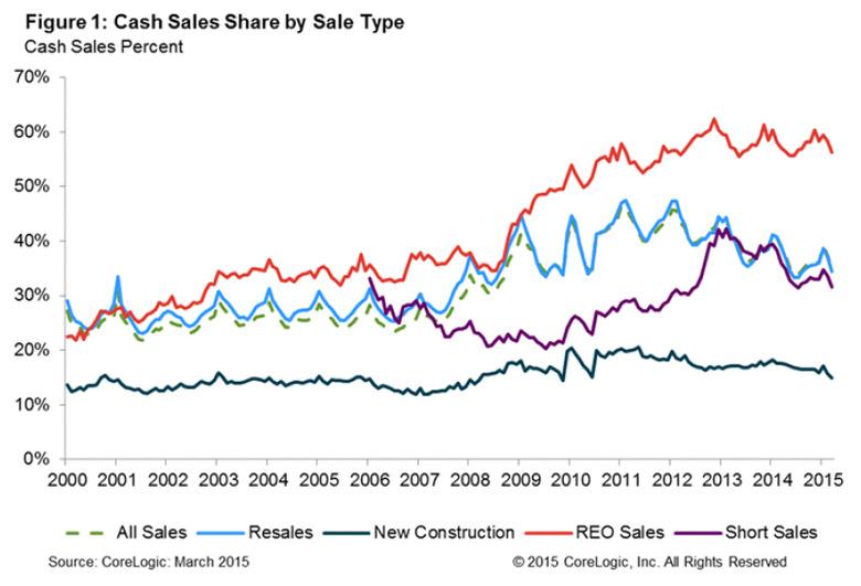 Cash-Sales-by-Sale-Type-May-2015.jpg