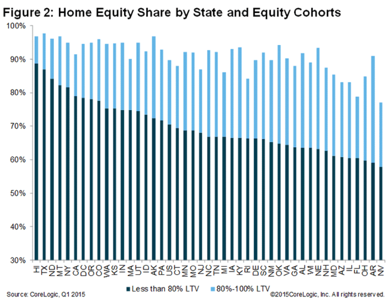 Home-Equity-Share-by-State-Q1-2015.png