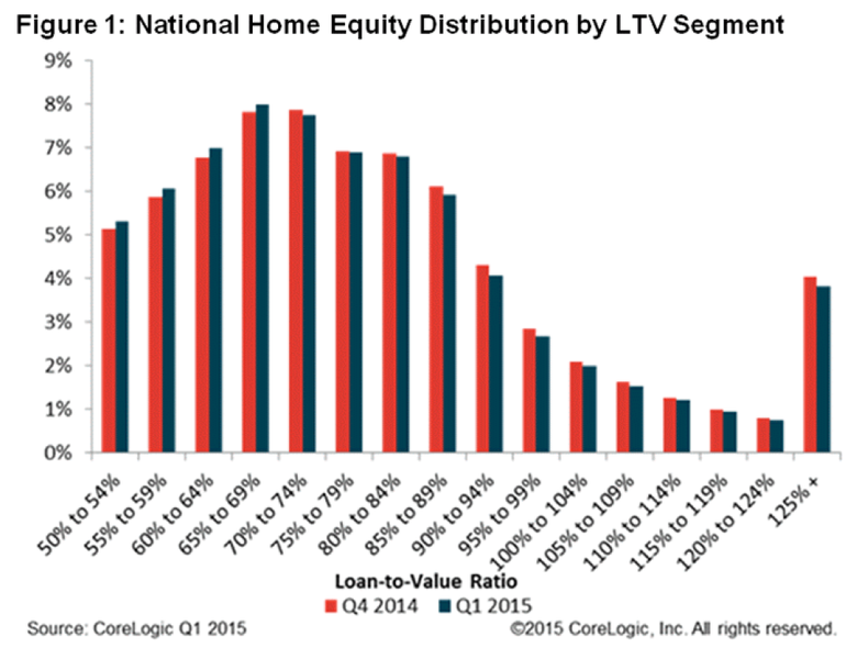National-Home-Equity-Distribution-Q1-2015.png