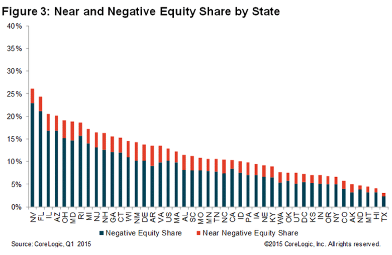 Near-and-Negative-Equity-Share-q1-2015.png