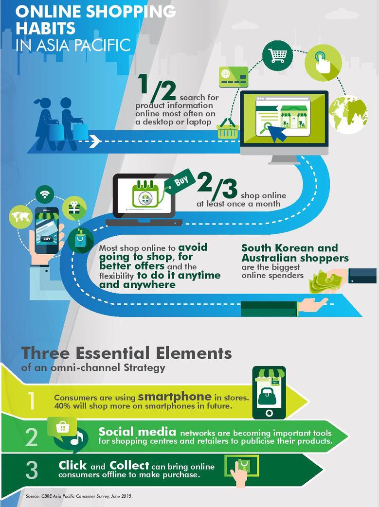 RSH_1062_Asia_Consumer-Survey_APAC_Final_infographic.jpg