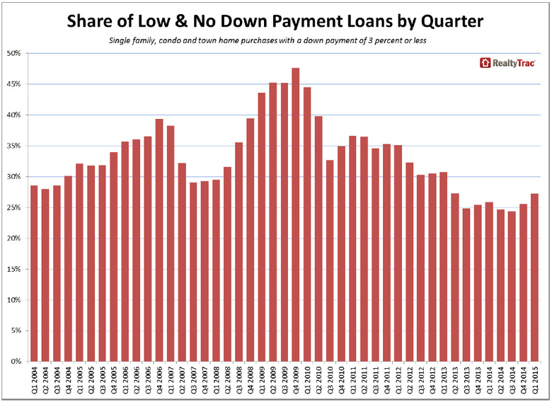 WPJ News | Share of Low and No Down Payment Loans by Quarter