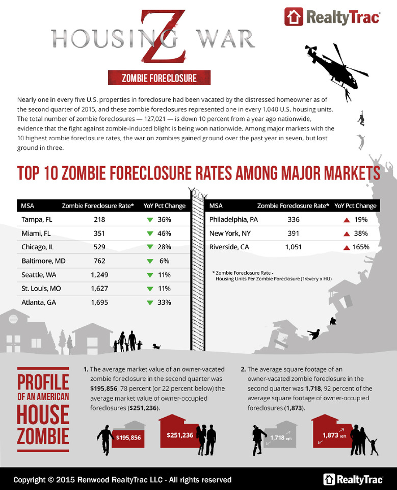 Top-10-Zombie-Foreclosure-Rates.jpg