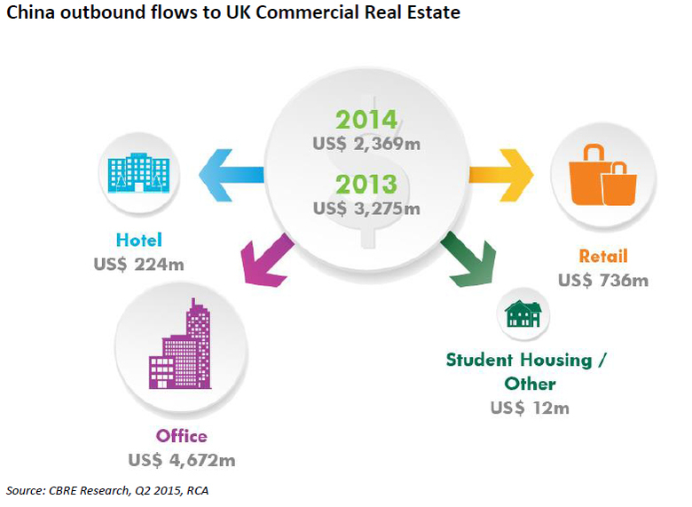 China-outbound-flows-to-UK-Commercial-Real-Estate.jpg