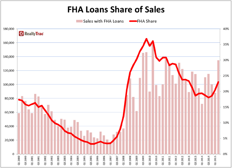 FHA-Loans-Share-of-Sales.jpg