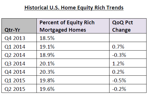 Historical-US-Home-Equity-Rich-Trends.png