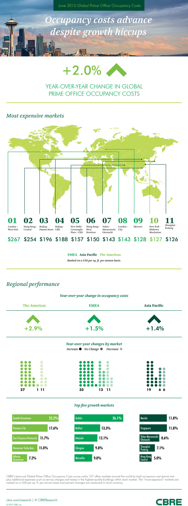June-2015-Global-Prime-Office-Occupancy-Costs-CBRE.jpg