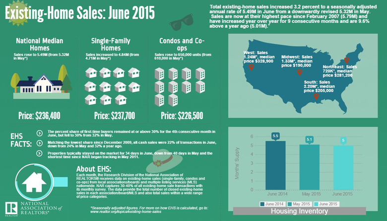June-2015-US-Home-Sales-Data-(NAR).jpg