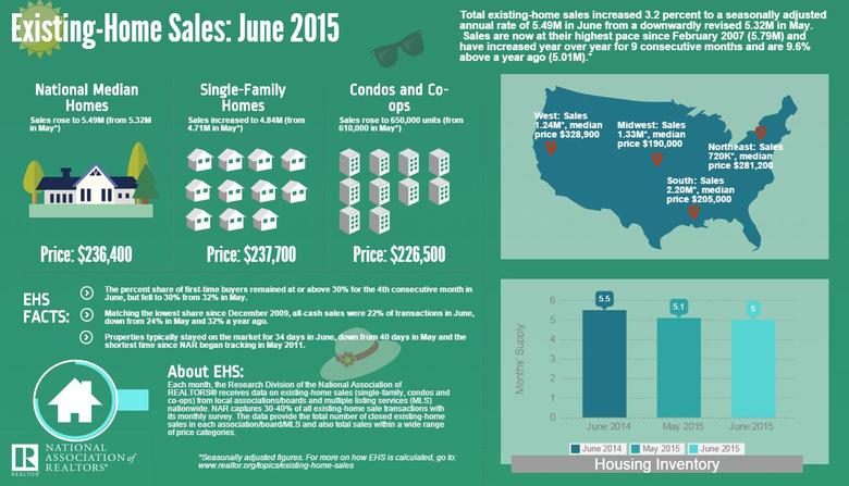 June-2015-US-Home-Sales-Data-(NAR).jpg
