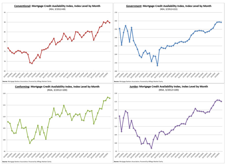 Mortgage-Credit-Availability-Index,-Index-Level-4-charts.jpg