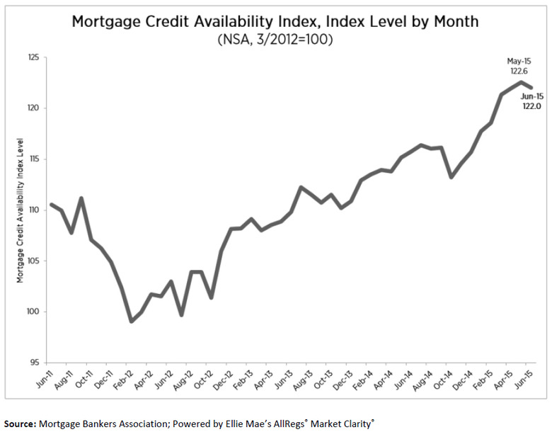 Mortgage-Credit-Availability-Index,-Index-Level.jpg