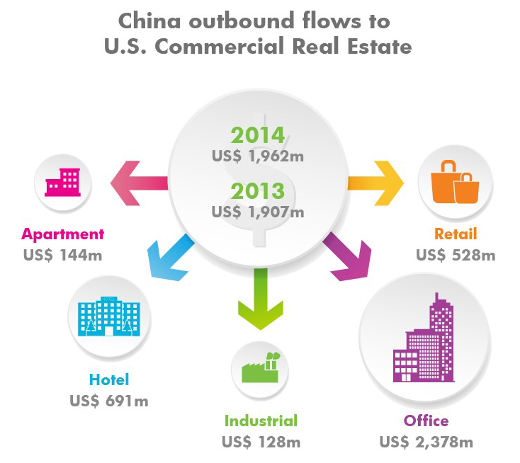 WPJ News | China 2015 outbound flows to US commercial real estate assets (CBRE)