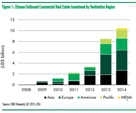 WPJ News | China 2015 outbound property investment by region (CBRE)