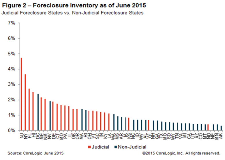 WPJ News | Foreclosure Inventory as of June 2015