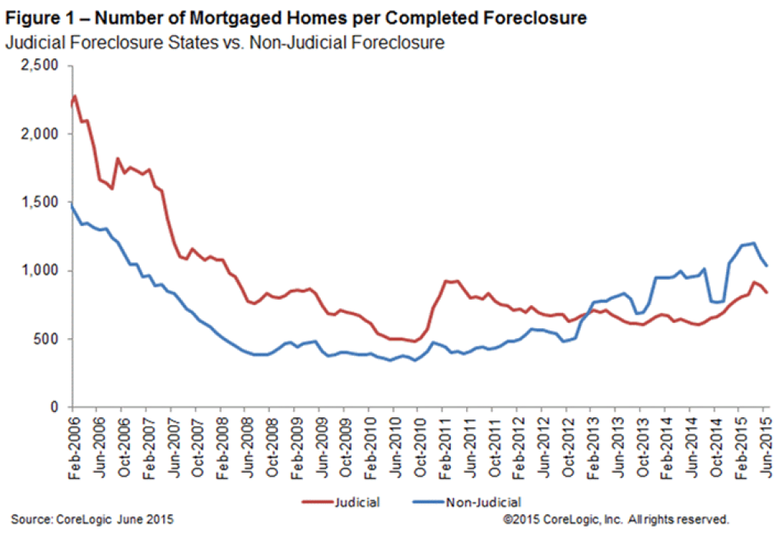 WPJ News | Number of Mortgaged Homes per Completed Foreclosure June 2015