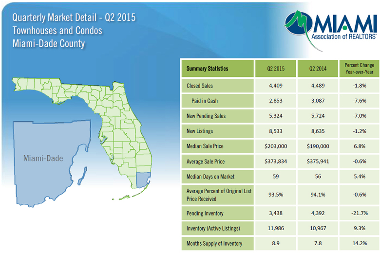 WPJ News | Quarterly Market Detail Q2 2015 of Townhouses and Condos Miami Dade County