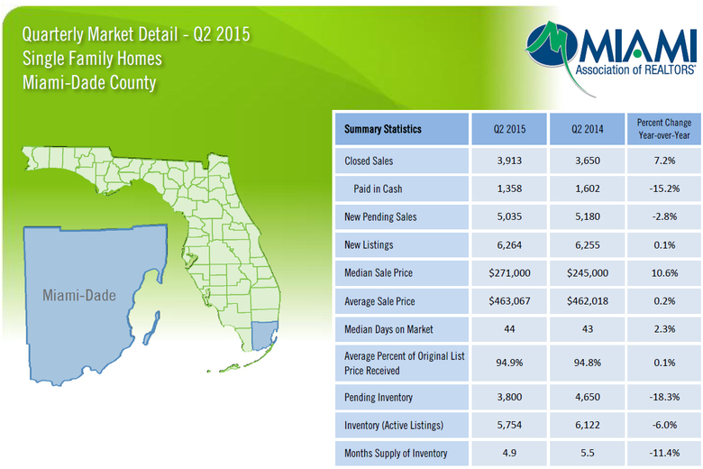 WPJ News | Quarterly Market Detail of Single Familly Homes in Miami Dade County