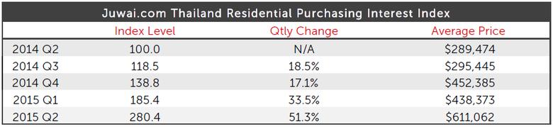 Thailand-Residential-Purchasing-Interest.jpg