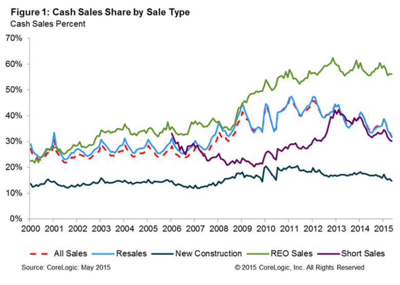 cash-sales-share-august-2015.jpg