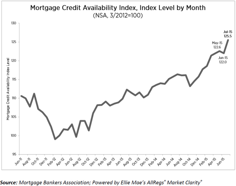 mortgage-credit-availability-index-chart-1.jpg