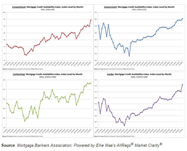 mortgage-credit-availability-index-chart-2.jpg