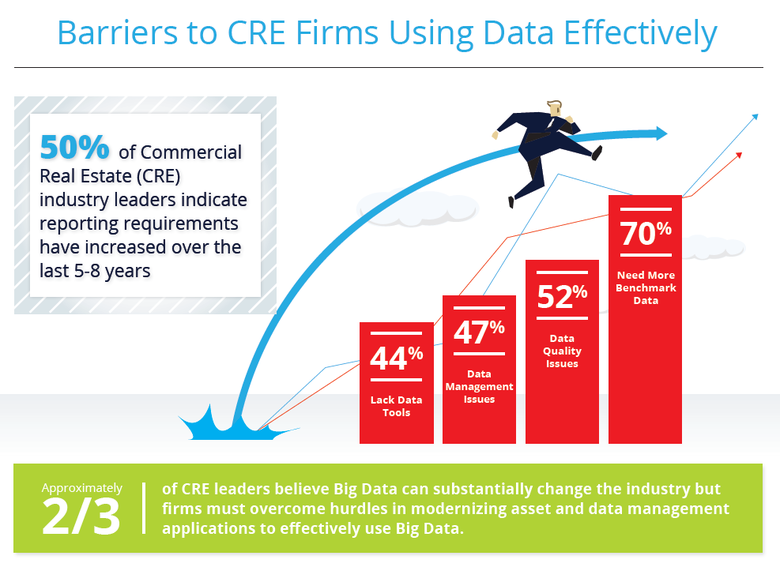 WPJ News | Barriers to CRE Firms Using Data Effectively