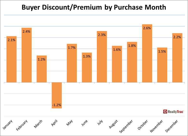 WPJ News | Buyer Discount and Premuim by Purchase (RealtyTrac) Sept