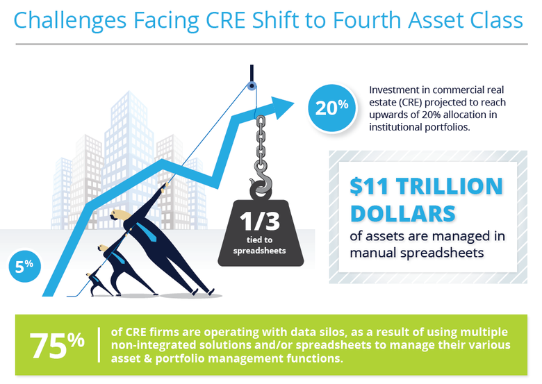 WPJ News | Challenges Facing CRE Shift to Fourth Asset Class