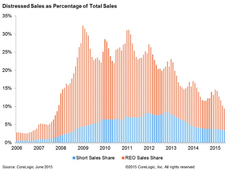 Distressed-Sales-as-Percentage-of-Total-Sales-June-2015.jpg