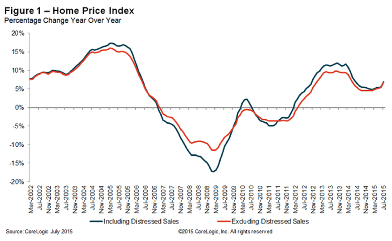 Home-Price-Index-July-2015-1.jpg