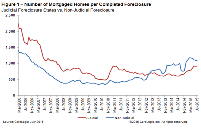 Number-of-mortgaged-homes-per-completed-foreclosure-July-2015-1.png