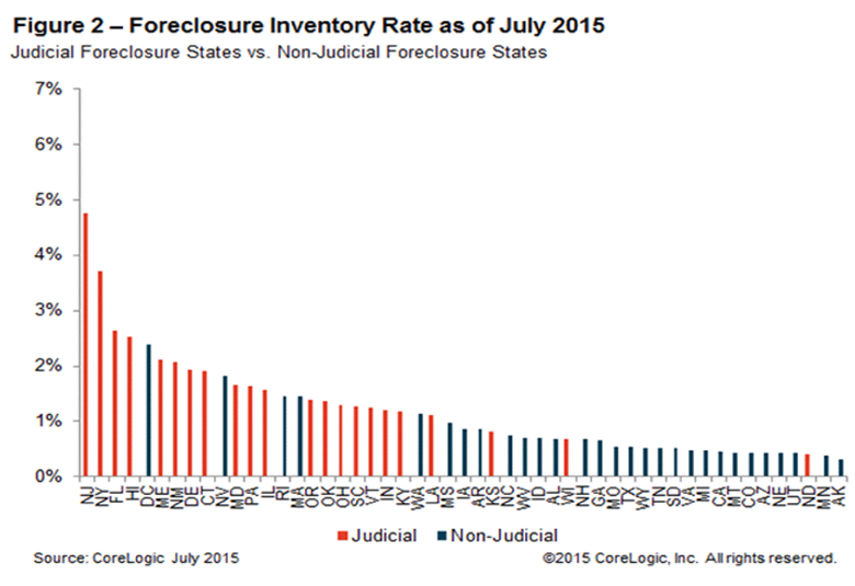 Number-of-mortgaged-homes-per-completed-foreclosure-July-2015-2.png
