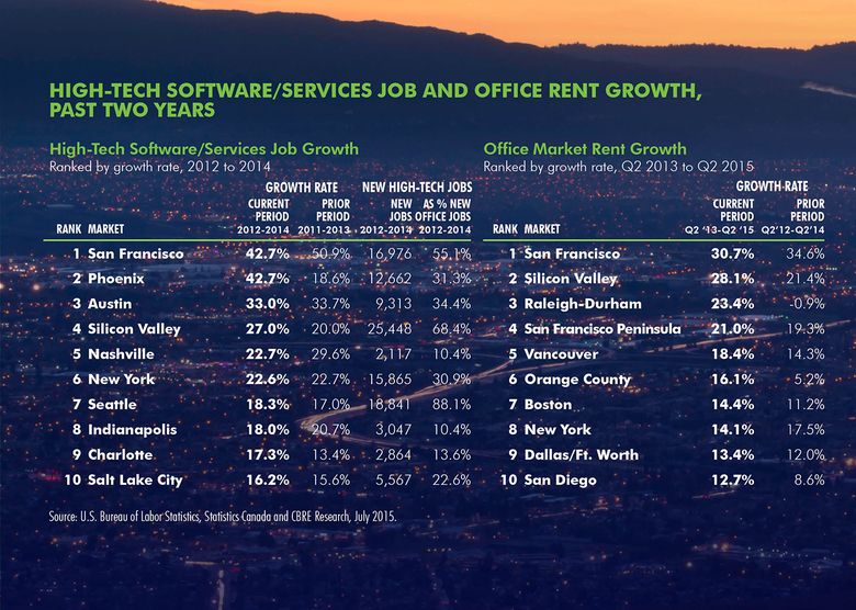 WPJ News | Top 10 US Software Services Job and Office Rent Growth in the Past Two Years