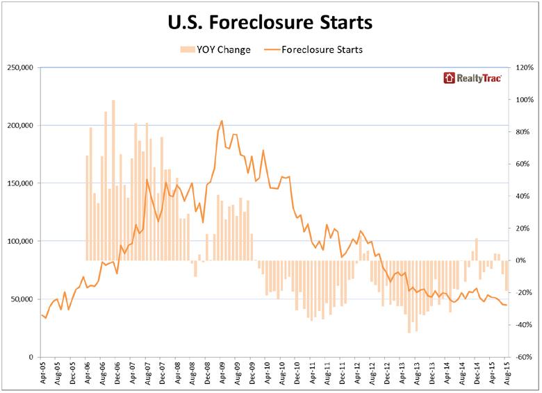 US-Foreclosure-stats-aug-2015.jpg