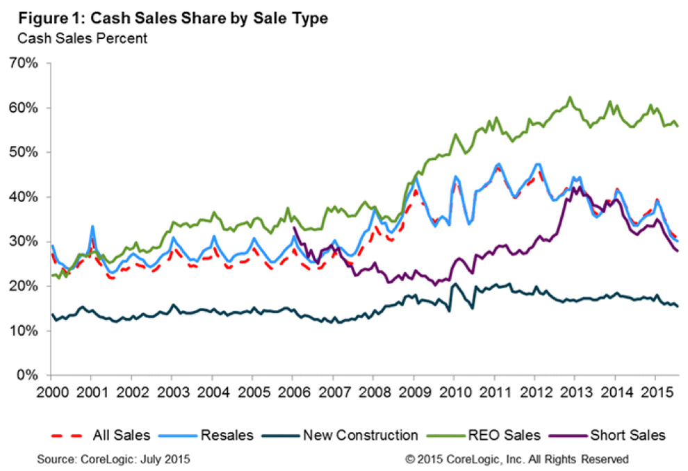 WPJ News | Cash Sales Share by Sale Type in 2015