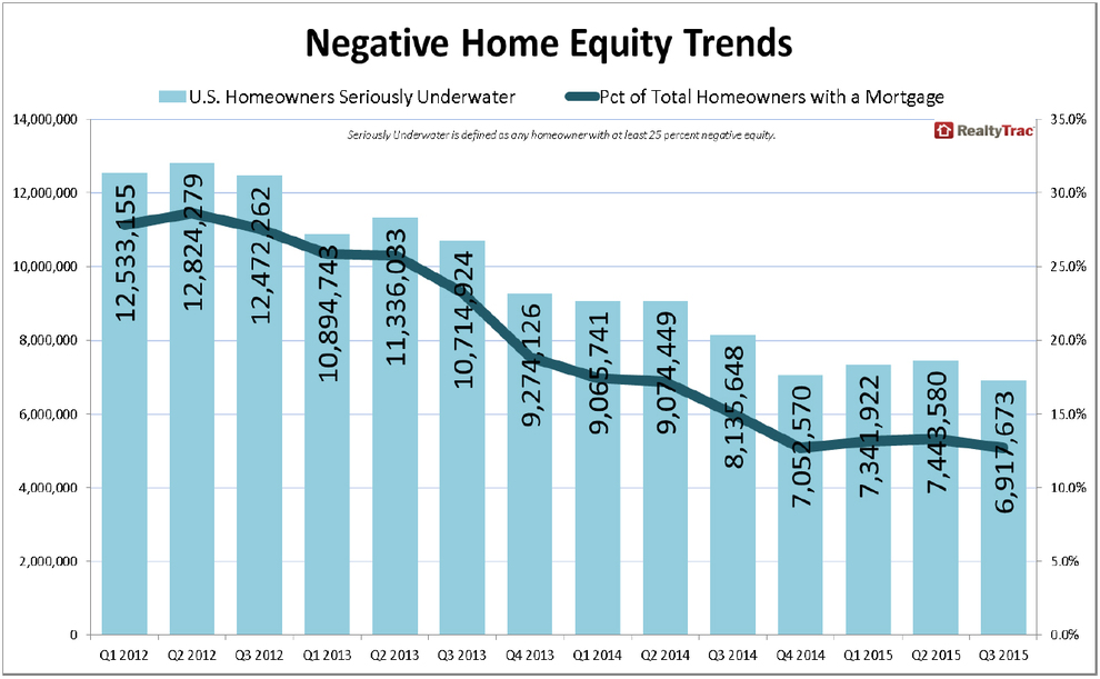WPJ News | Negative Home Equity Trends in Q3 2015