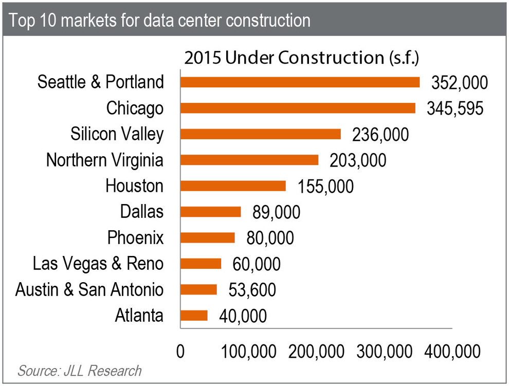 WPJ News | Top 10 Markets for Data Center Construction in 2015
